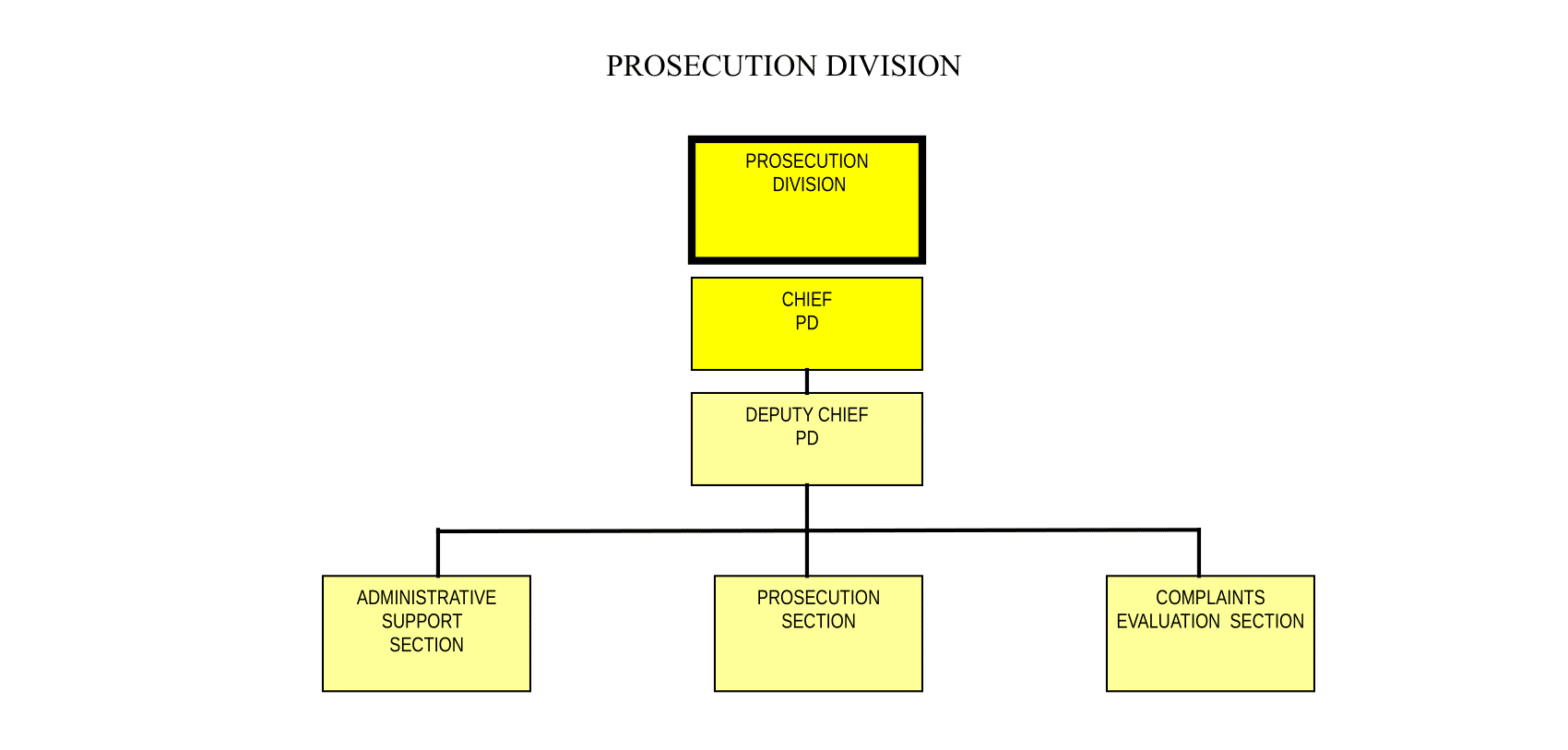 Main functions and tasks of the Prosecutors Office
